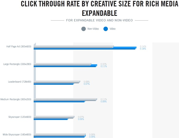 Clickthrough Rate Expandable Ads