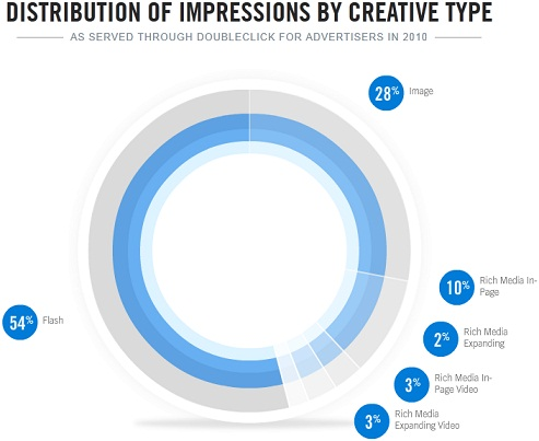 Distribution Of Creative Ads
