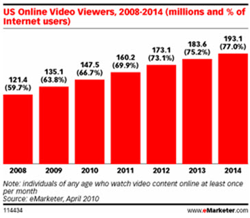 Popularity Rise Of Videos Online