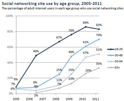 The Younger They Are, The More They Use Social Networks