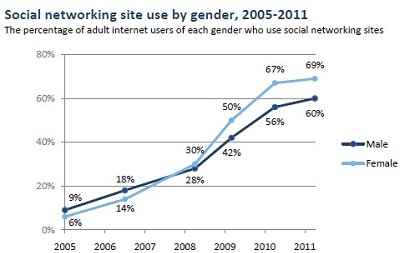 More Social Networking Female Users Than Males