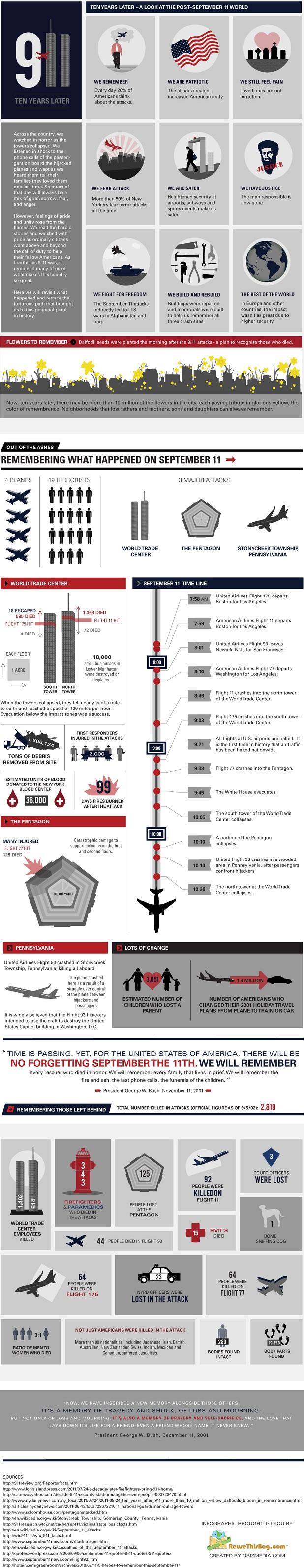 9/11 Infographic