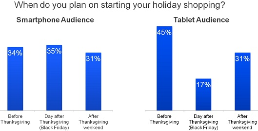 Smartphone and Tablet Users Plans To Shop