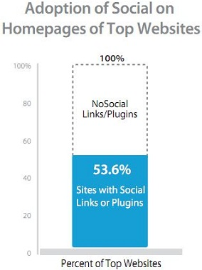 Social Buttons On Sites