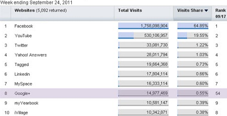 "Most Visited Websites In The ""Social Networking and Forums"" Category"