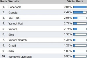 Most Visited U.S. Websites