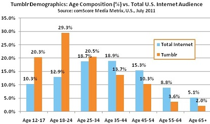 Tumblr Age Demographics