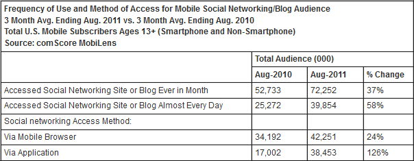 Social Networking Mobile Users Frequency and Method