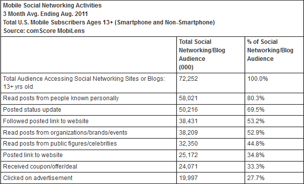 Mobile Users Social Networking Activities