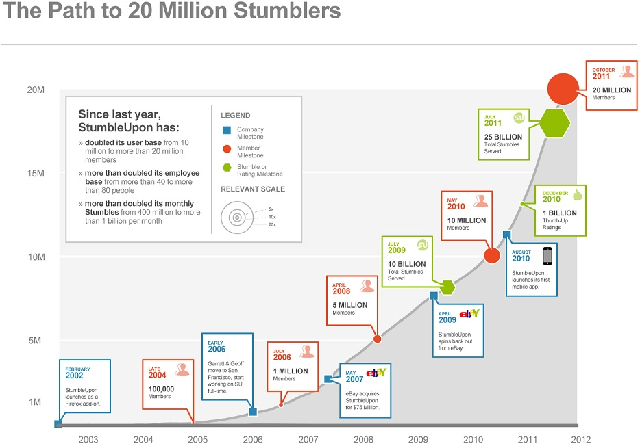 The Path To 20 Million Members (Stumblers)