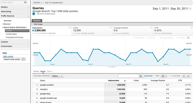 Google Analytics And Webmaster Tools Merger
