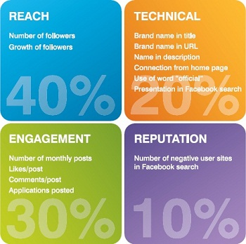 Social Marketing Key Factors For Success