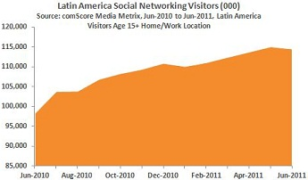 Social Networking Growth In Latin America