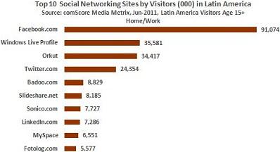 Top Social Networks In Latin America