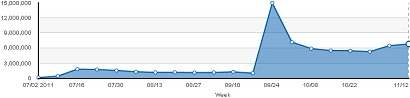 Google Plus Weekly Traffic Stats