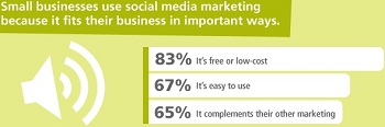 Reasons Using Social Media Marketing