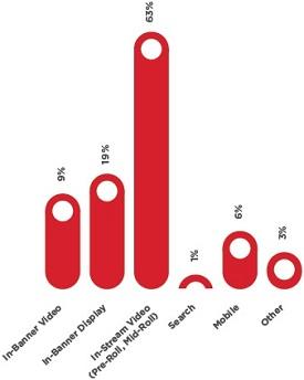 Highest Revenue Sources Prediction