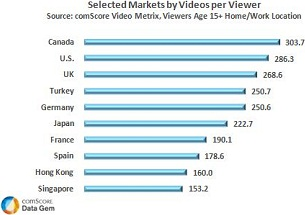 Global Markets Online Video Viewers