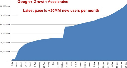 Google Plus Growth Graph December 2011