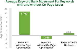 On-Page SEO Impact
