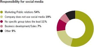Social Media Resposibility