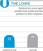 Top 40 Online Retailers Satisfaction Losers