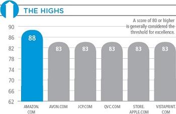Top 40 Online Retailers Satisfaction Winners