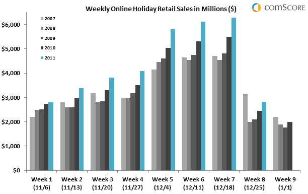 Holiday Season 2011 Generated Record Of $35.3 Billion In Online Spending