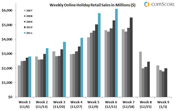 Weekly Online Retail Sales