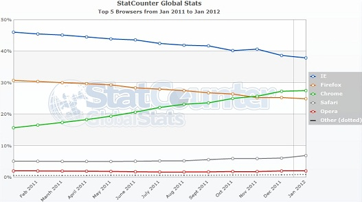 Web Browsers Market Share Overview (January 2012)