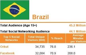 Facebook In Brazil Stats