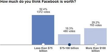 Facebook Worth Poll