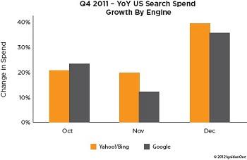 Google Bing/Yahoo Search Spend Growth