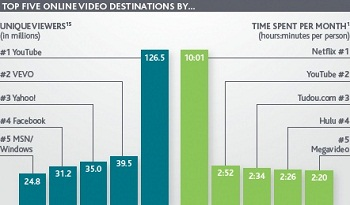 Top Online Video Destinations