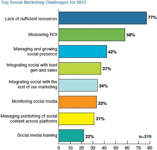 Social Media Marketing Challenges In 2012