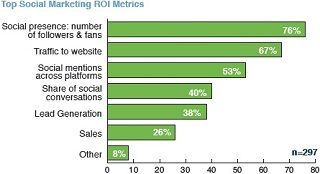 Social Media Marketing Measuring ROI