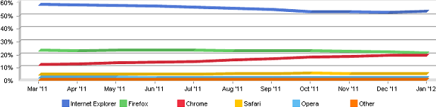 Browsers Market Share (January-February 2012) – IE Benefits From Chrome Demotion