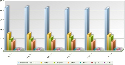 Browser Market Share StatOwl January 2012