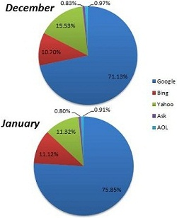 Chitika Search Engine Market Share January 2012