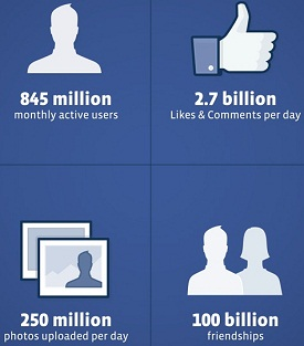 Facebook IPO Stats
