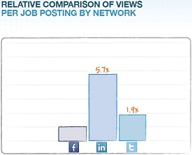 LinkedIn Job Views