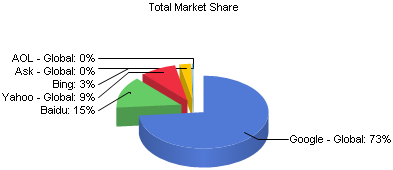 NetMarketShare Search Engine Share Asia January 2012