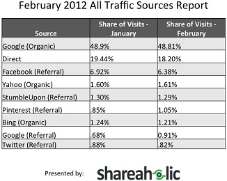 Shareaholic Referral Traffic Report February
