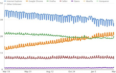 Browser Market Share Clicky March 2012