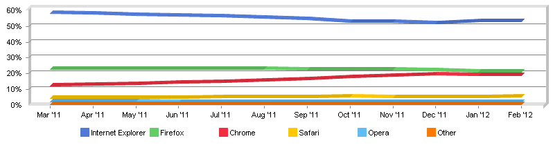 Browser Market Share NetMarketShare February 2012