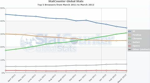 Browser Market Share (March 2012) – Chrome's Penalty Lifted, What Was Its Effect?