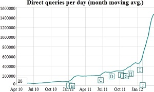 DuckDuckGo Daily Search Queries March 2012