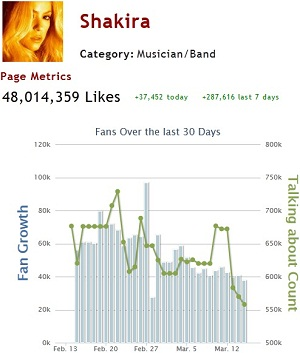 Facebook Shakira Page Performances