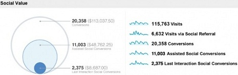 Google Analytics Social report - Overview