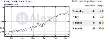 Pinterest Alexa Rank Graph March 2012